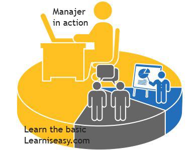 Dasar Dasar Manajemen Dan Sistem Manajemen