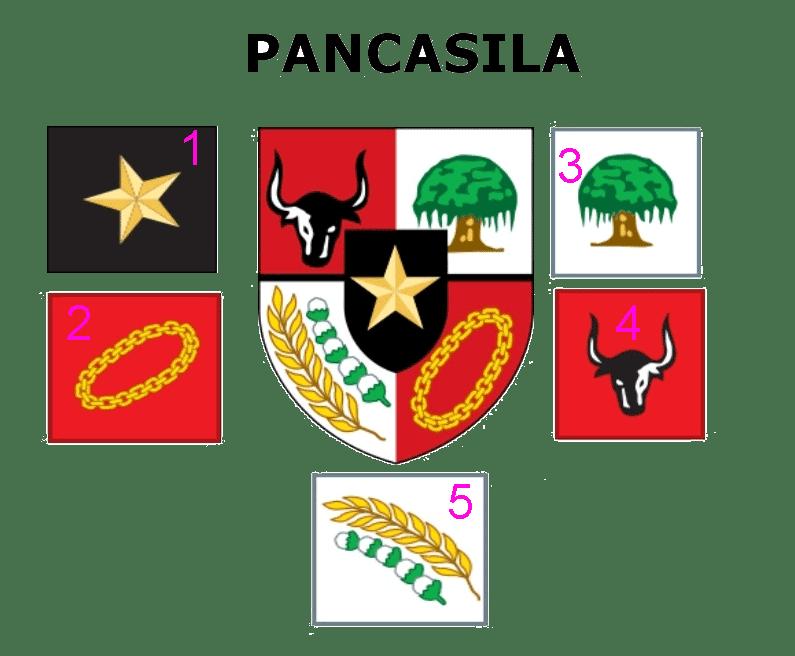 Fourth image of Makna Lambang Pancasila Contoh Dan Gambarnya Lengkap with Pengertian Makna dan Ciri Pancasila Sebagai Ideologi ...