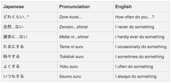 Japanese adverbs of frequency list