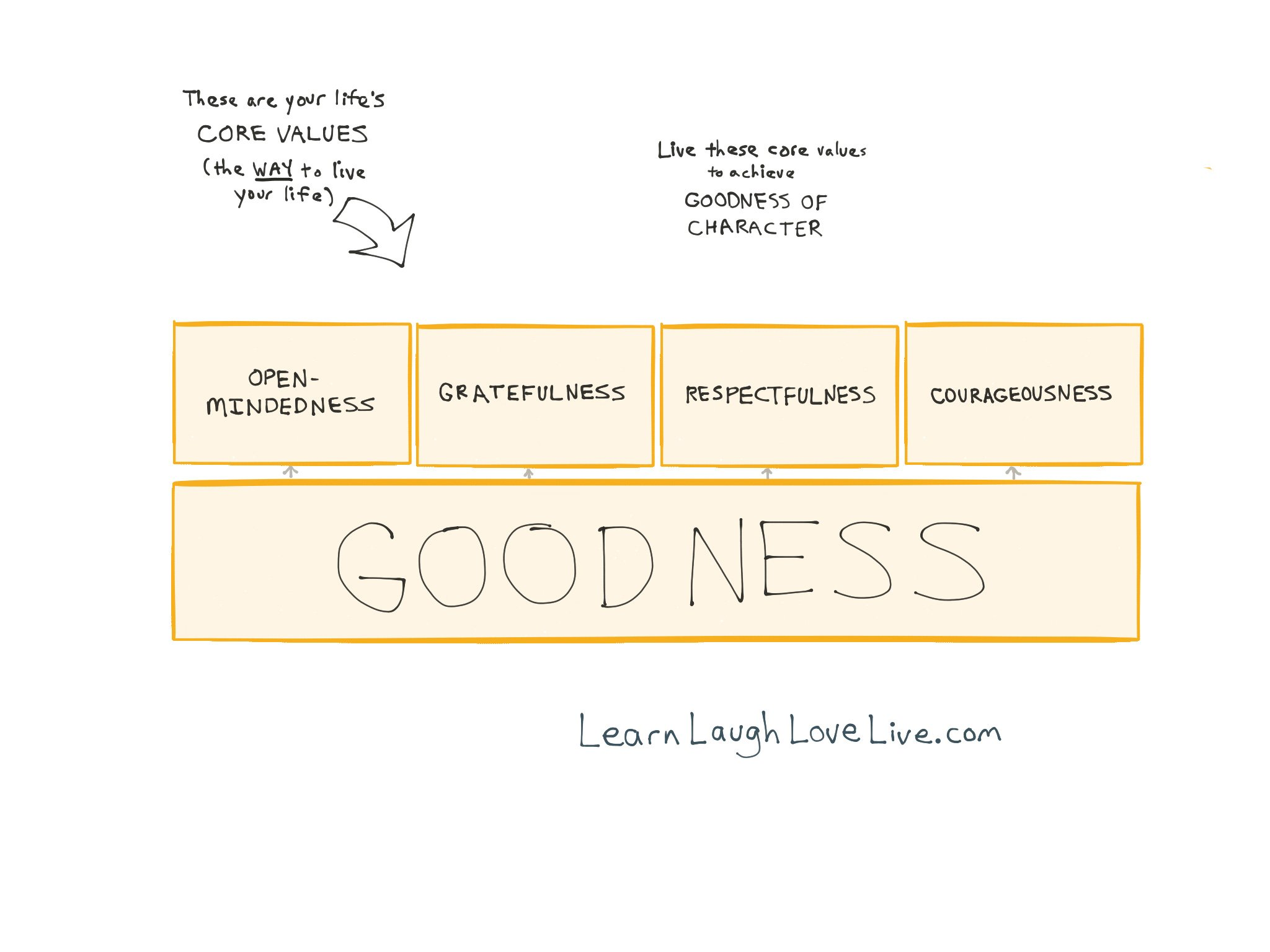 Concepts - Philosophy - Values - learn laugh love live life LRN LAF LUV LIV LYF