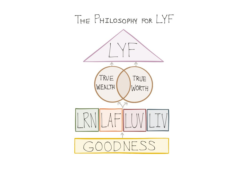 Philosophy LYF simple LRN LAF LUV LIV Learn Laugh Love Live Life