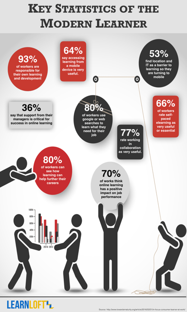 Key Statistics of the Modern Learner.png