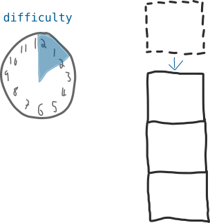 What is Difficulty in Bitcoin?