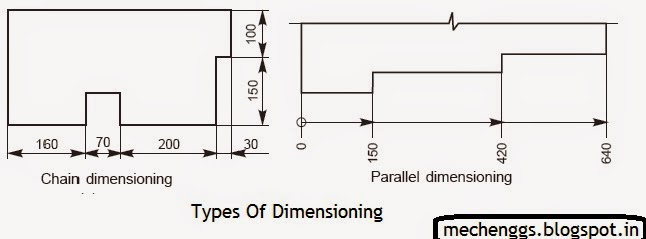 Engineering Drawing  Scale  Tips For Dimensioning