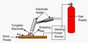 Tungsten Inert Gas (TIG) or Gas Tungsten Arc (GTA) welding