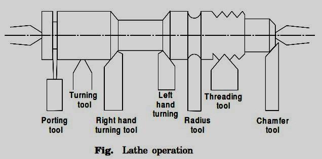 Turning Operation On Lathe Machine Pdf