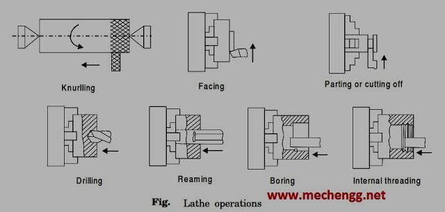 25 Basic Operations Performed On Lathe Machine