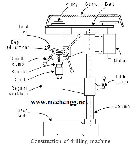 Construction Of Drilling machine and Application Of