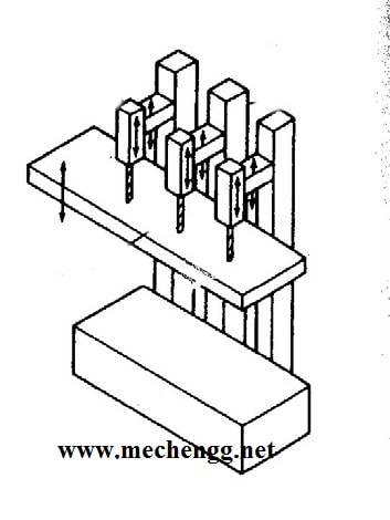 Classification/Types Of Drilling Machine use In Mechanical