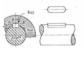 Types Of Mechanical Keys- Design Of Keys.