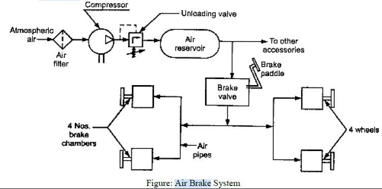 Air Brake System Diagram : Air Brake System Principle And
