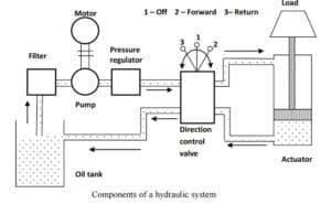 Basic Components and its Functions of a Hydraulic System