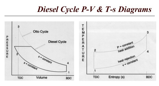 pv and ts diagram of diesel cycle wiring lights outlets on same circuit air standard cycle- used for engine