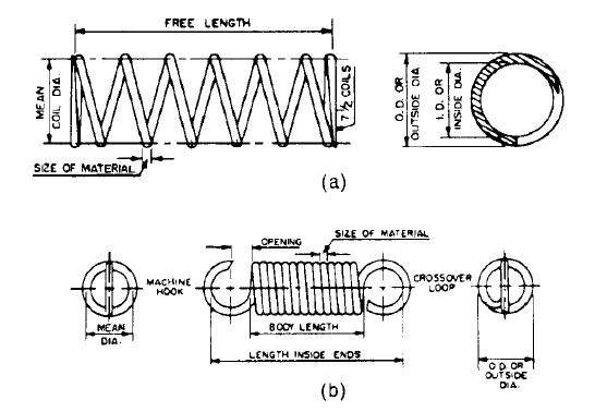 General Steps in Designing Mechanical Springs