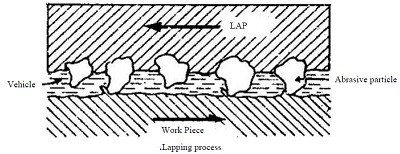 Lapping Process- Characteristics, Advantages ,Process