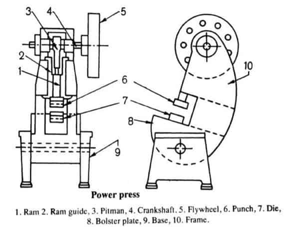 Major Parts of mechanical press and its Function