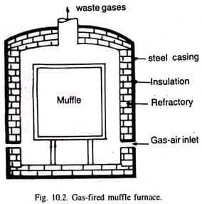 Cupola Furnace-Diagram,Construction,Working