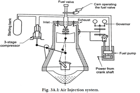 Construction And Working Diagram Of Simple Carburettor