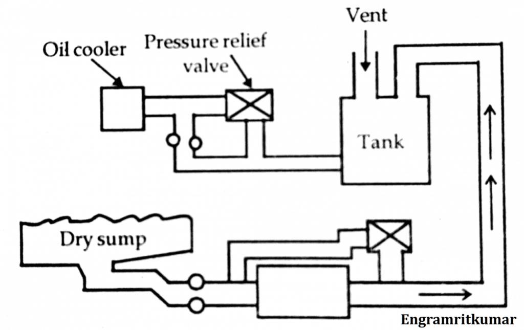Lubrication System: Petroil, Splash, Pressure, Semi