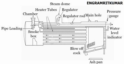 Locomotive Boiler: Working, Advantages, Disadvantages