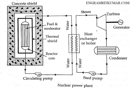 Nuclear Power Plant: Definition, Working Layout