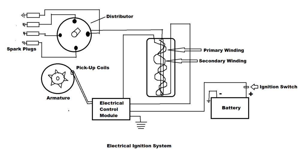 Electronic Ignition System: Parts, Working, Applications