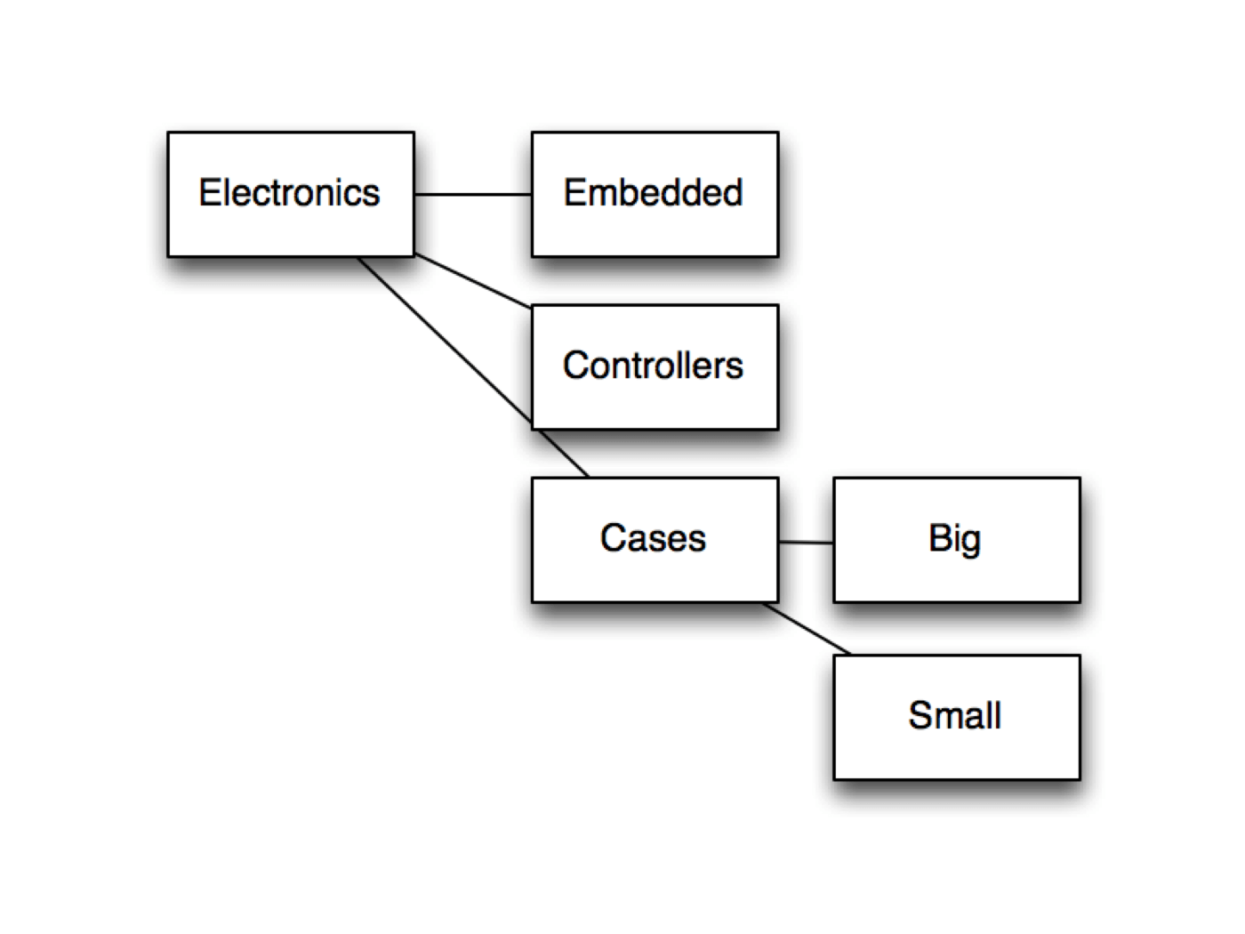 Materialized Path Category Hierarchy