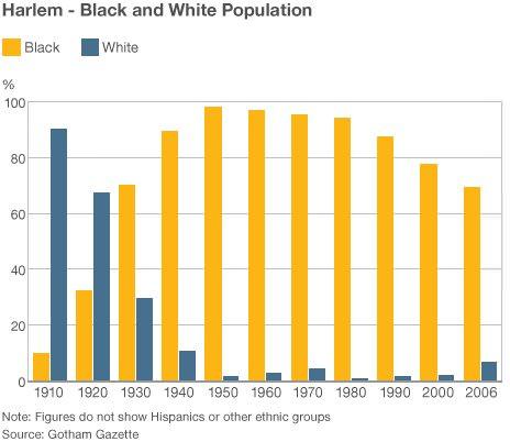 Harlem Population Graph
