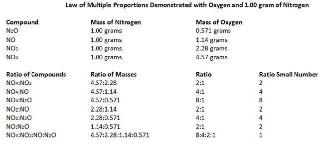 Dalton's Law of Multiple Proportions illustration