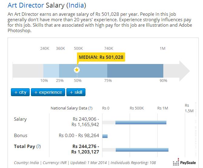 median-salary