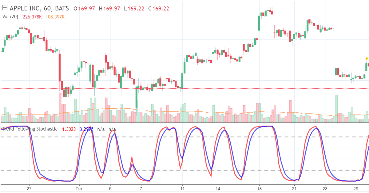 stochastic indicator trend trading