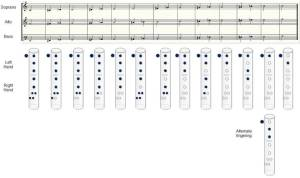 Recorder Notes – recorder fingering and note production