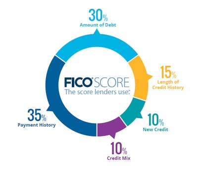 fico-score-percentages