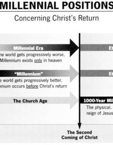 Endtimes overview millenial postions also prewrath and end times charts rh learntheology