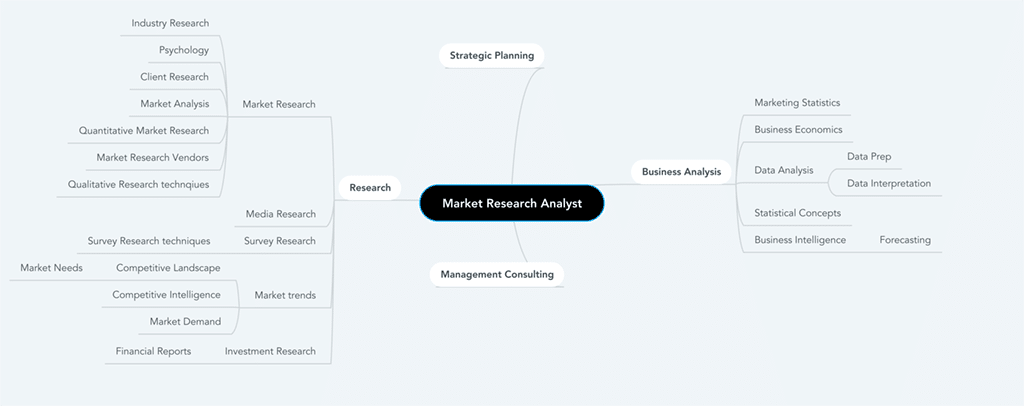 Applying to be a market research analyst? Take note of