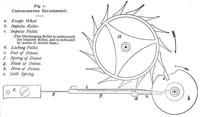 Earnshaw Chronometer EscapementEarnshaw Chronometer Escapement