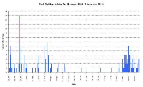 Shark sightings in False Bay (Jan-Nov 2011)