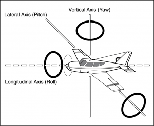 CFI Brief: Aircraft Axes and Rotation