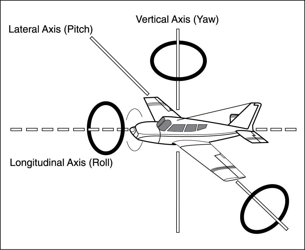 CFI Brief: Aircraft Axes and Rotation