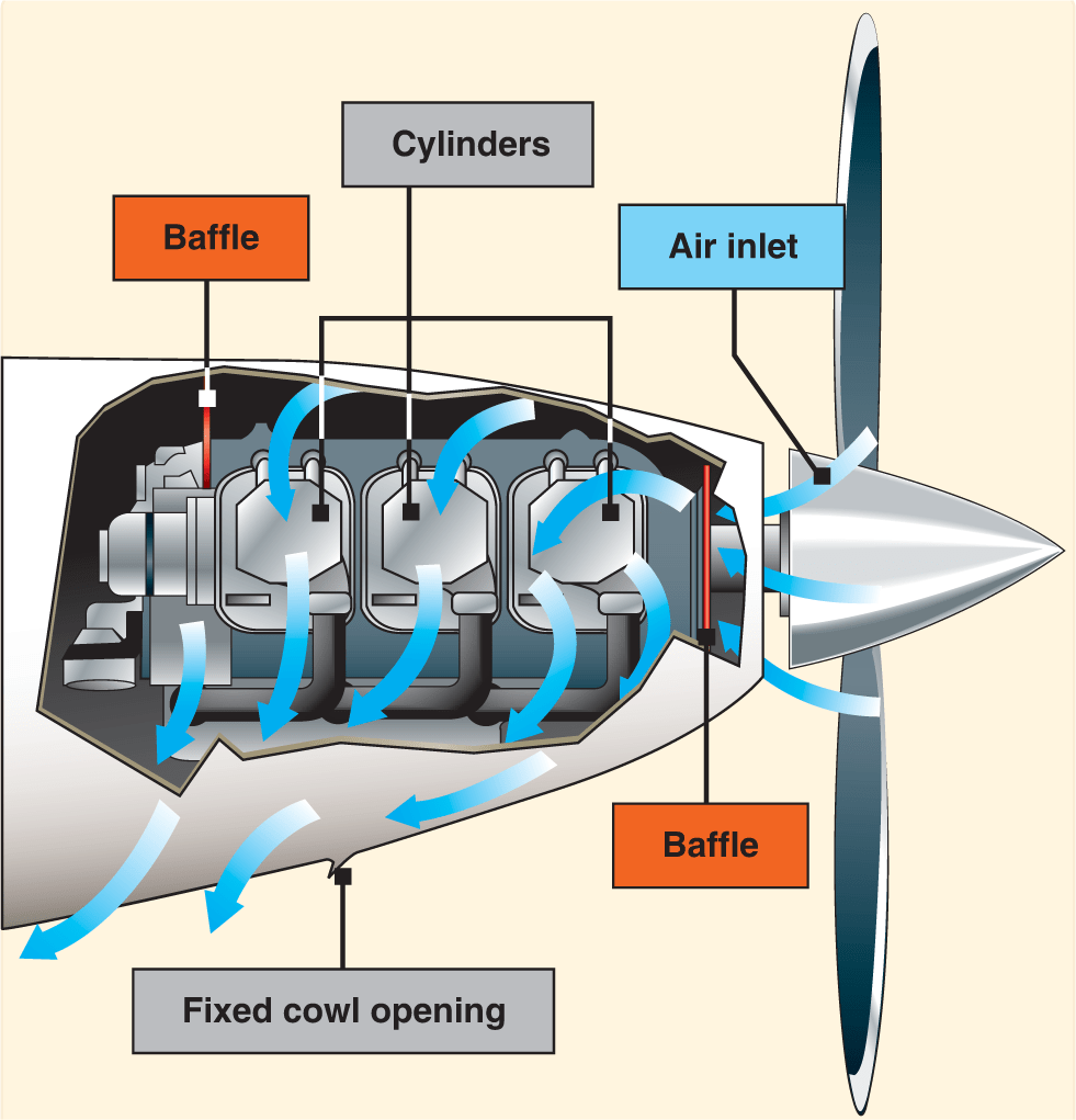 hight resolution of outside air aids in cooling the engine