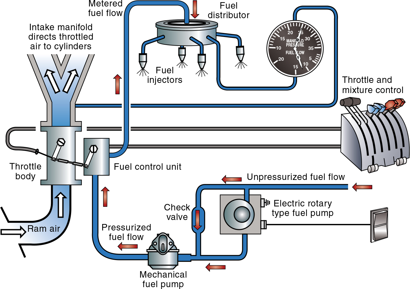 hight resolution of typical fuel injection system