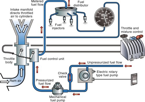 small resolution of typical fuel injection system