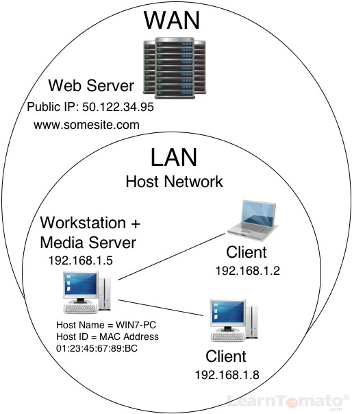 What is a Client? What is a Server? And What is a Host?