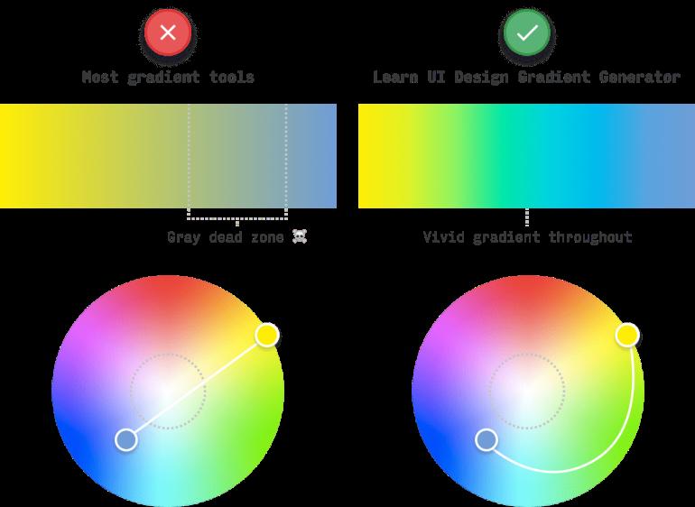 HSB vs HCL color gradient interpolation