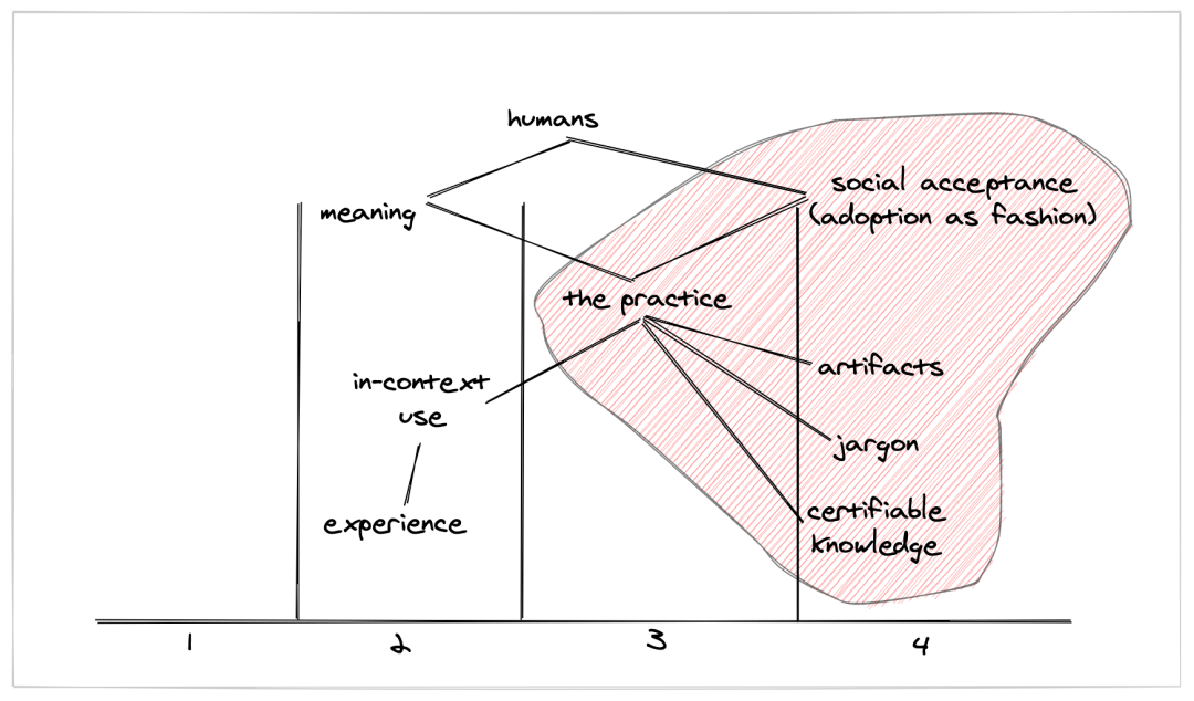 The same map, with annotations to emphasize an inauthentic expression of the practice — social acceptance is the need, and we ignore the stage 2 items like in-context use.