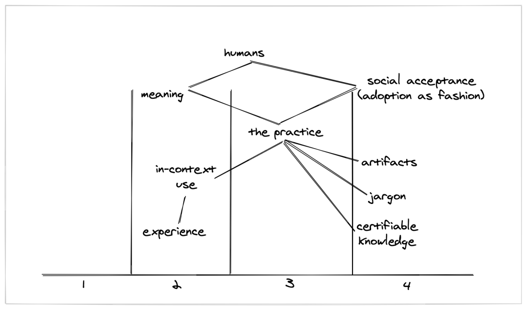 """A more complicated map. Humans need meaning and social acceptance (or adoption as fashion), both of which need the practice itself. The practice relies on two branches... 1 which is based on """"known"""" things like artifacts and jargon, and another which is based on more ambiguous things like in-context use."""