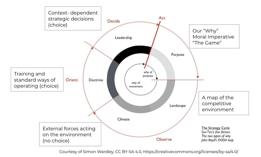 strategy cycle.jpg