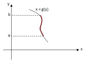Contoh Soal Panjang Kurva Kalkulus