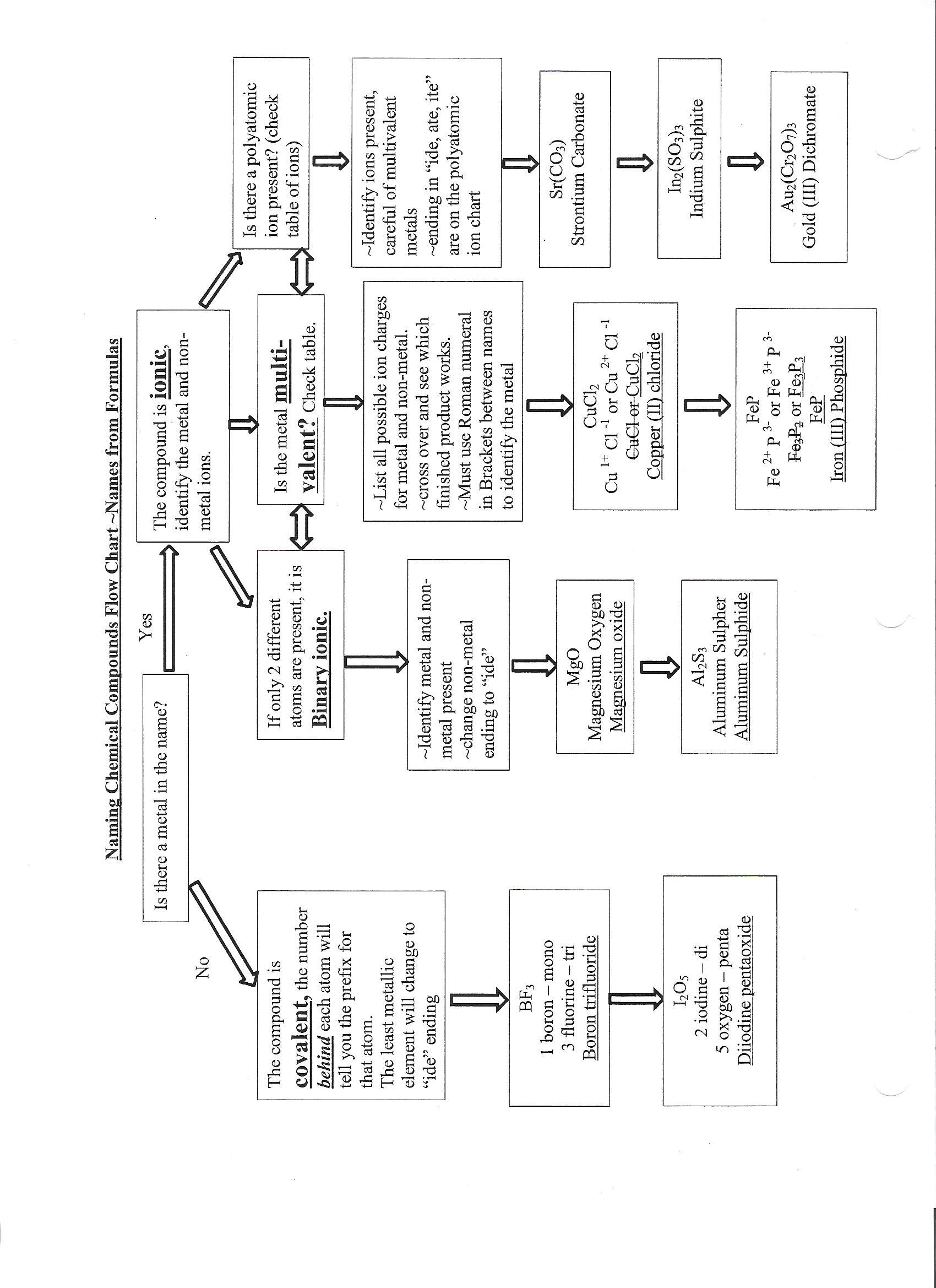 Science 10 Old Curriculum