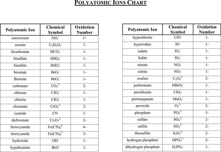 Polyatomic ions chart also compounds  learnyourchemistry rh wordpress